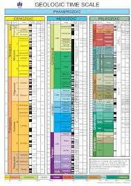 Geologic Time Scale Worksheet Geologic Time Scale Images Reverse Search