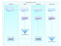 10 best images of business procedure chart business process flow