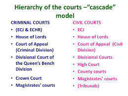 Queen S Bench Division Judicial Precedent The Doctrine And Court Structure Ppt Download
