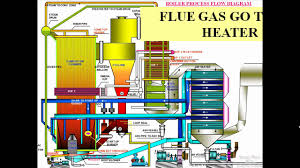 cfbc boiler operation process in animation power plant youtube