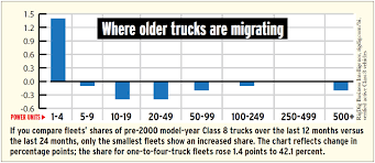 2000 volvo truck models eyes on the prize the market for pre 2000 trucks in light of eld
