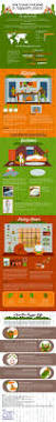 The Rug Seller Home Infographicsly
