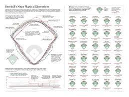 mapcarte 222 365 baseball u0027s many physical dimensions by lou