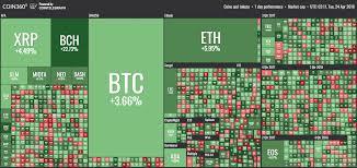 sci daily crypto digest it s over 9000 jervis c tinimbang medium