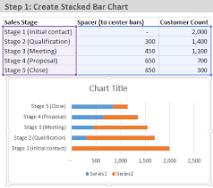 Sales Chart Excel Template How To Create A Sales Funnel Chart In Excel Excel Cus