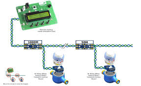 Radio Modules For Water Meters Remote Water Meters Application Guides Holtek