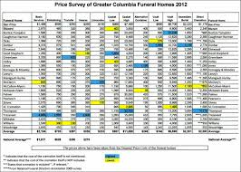 what is the cost of cremation price surveys