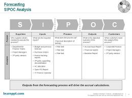 Printable Sipoc Diagrams Diagram Site Sipoc Model Ppt