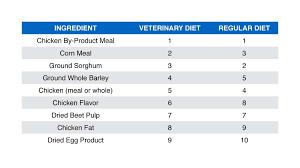 scam alert prescription diet exposed dogs naturally magazine