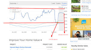 Homes Values Estimate by Zillow Homes Values Estimate Zillow Diy Home Plans Database