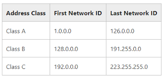 network class how many subnets are there in 10 0 0 0 27 network quora