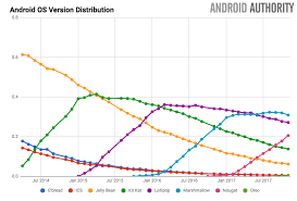 version of android android version distribution oreo now installed on 1 1 of