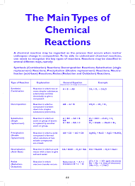 types of chemical reactions the main types of chemical reactions
