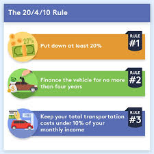 Estimate Your Car Value by 11 Things To Before You Lease A Car