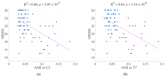 entropy free full text quantitative eeg markers of entropy and