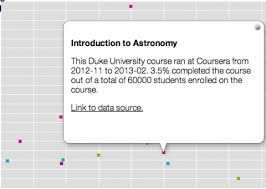 Coursera Courses On Resume The Big Problem For Moocs Visualized Open Culture