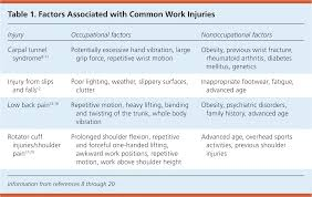 evaluation and treatment of the acutely injured worker american