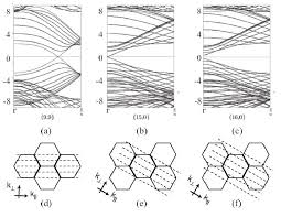 Zigzag Armchair Phonon Scattering And Electron Transport In Single Wall Carbon