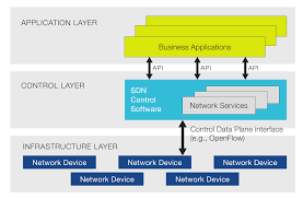 data network architecture nice home design lovely to data network