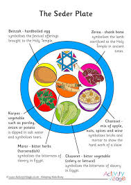 what is on a seder plate plate poster