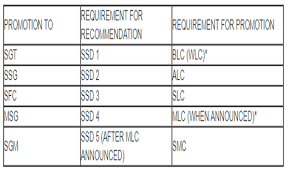 Army Counseling Magic Statement Army Blc Alc And Slc Scheduling Procedures