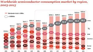 A Construction China And Semiconductors Global Semiconductor Market Grows To 354 Billion China Leads The Way