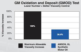 amsoil 10w 40 synthetic motor oil xlo