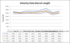 The truth about barrel length muzzle velocity and accuracy the