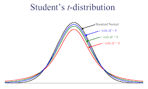 t test student u0027s t test definition and examples statistics how to