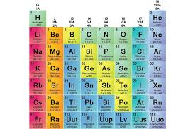 What S The Periodic Table Element Families Of The Periodic Table