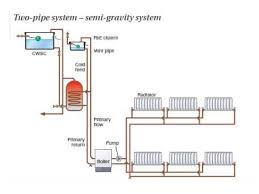 open vent heating system dolgular com
