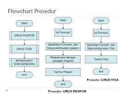 membuat prosedur paspor prosedur dan fungsi ppt download