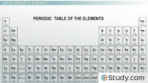 Group In Periodic Table Transition Metals Vs Main Group Elements Properties And