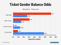 Election Predictions November 5 2016 by Here Are The Odds Of Who Will Win In 2016 Business Insider