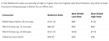 how much does a s office visit cost a california doc