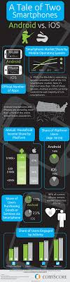 android vs iphone market android vs ios user differences every developer should
