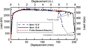 direct tension performance of steel pipelines with welded slip