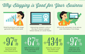 blogs design 6 reasons your ecommerce website needs a blog u2013 marketing and
