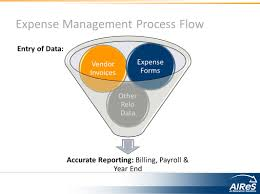 Expense Reporting Process by Relocation Expenses Expense Management U2013 Key Functions Capturing