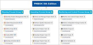 pmbok guide fifth edition download pmbok mind map chapter 4 youtube