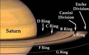 rings around saturn images How many rings does saturn have david reneke space and gif