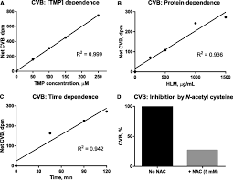 tmp bioactivation of trimethoprim to protein reactive metabolites in