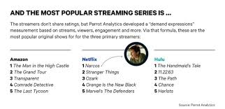Most Popular Amazon Most Popular Shows On Netflix Amazon Hulu Revealed Metro News