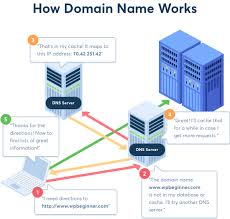 How Dns Works by Beginner U0027s Guide What Is A Domain Name And How Do Domains Work