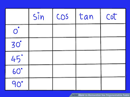 Table Of Trigonometric Values How To Remember The Trigonometric Table 5 Steps With Pictures