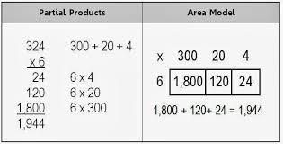 digit math alternate strategies for multi digit multiplication math coach s