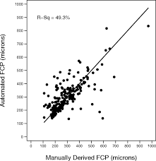 evaluation of optical coherence tomography retinal thickness
