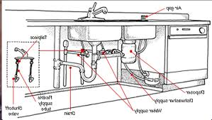 Kitchen Sink Waste Pipe Astonishing Kitchen Sinks Drop In Sink Drain Plumbing Bowl