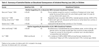speech language and educational consequences of unilateral hearing