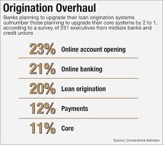 marketplace lending was just what banks needed american banker